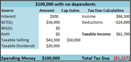 taxman-leaveth-100k