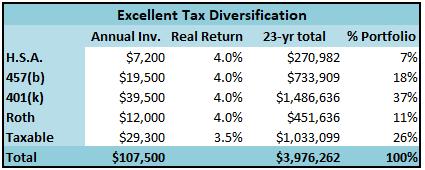 taxman-leaveth-excellent-tax-diversification