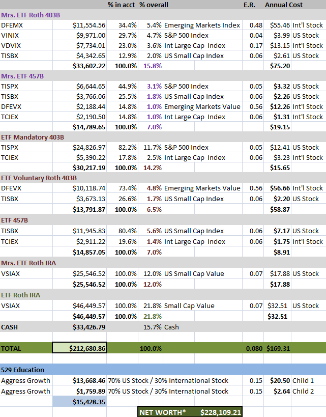 ETF Net Worth 05.24.2018