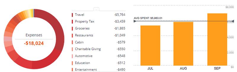 2018q3 Spending
