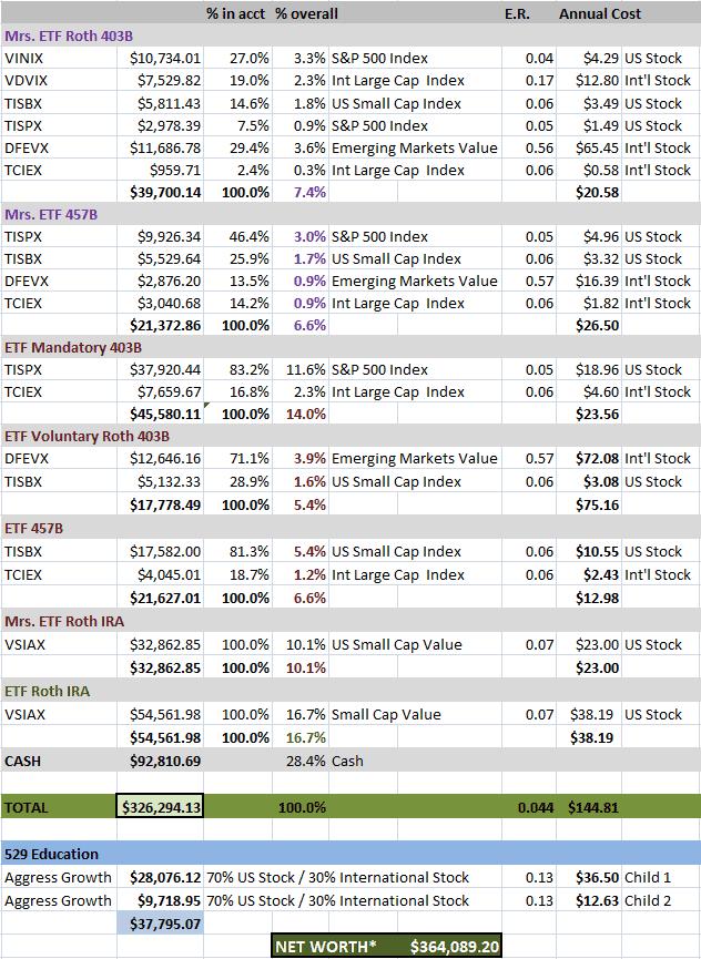 ETF Net Worth Oct18