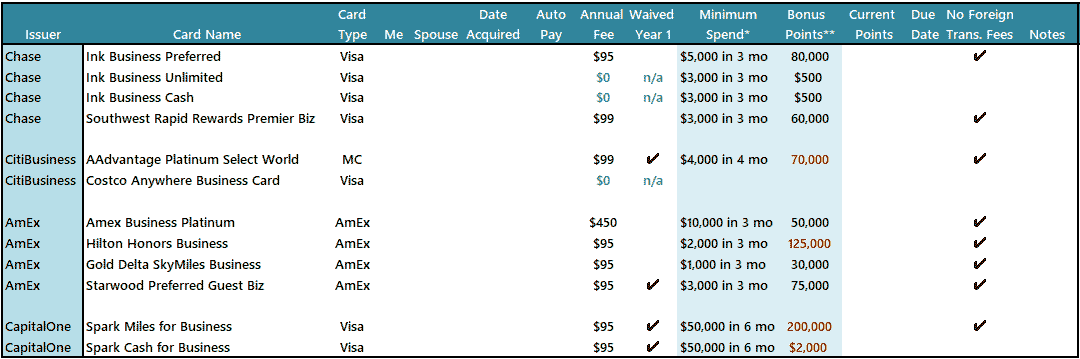Business Credit Card Spreadsheet