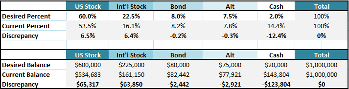PoF Portfolio 2019allocation