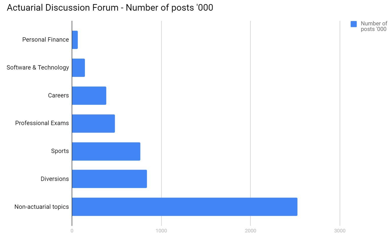 actuary discussion forum