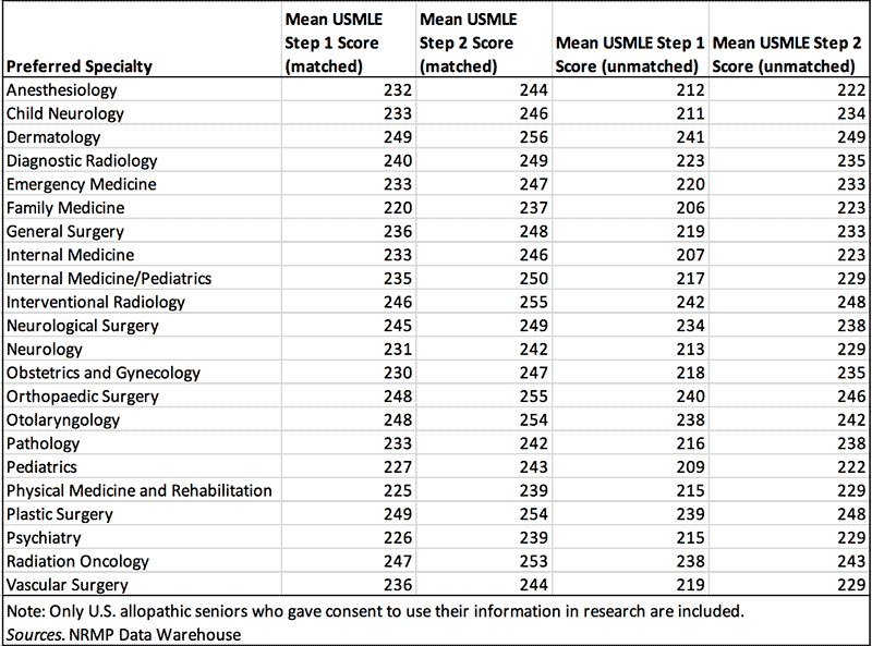 Mean USMLE scores by specialty table