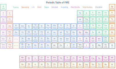 Periodic Table of FIRE
