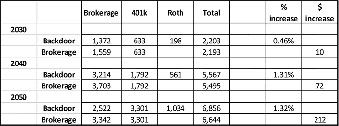 Backdoor Roth Table