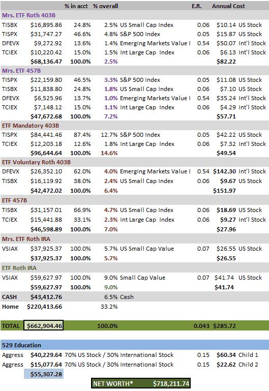 ETF Net Worth Dec19