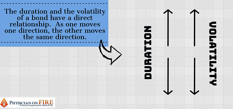 Duration vs Volatility