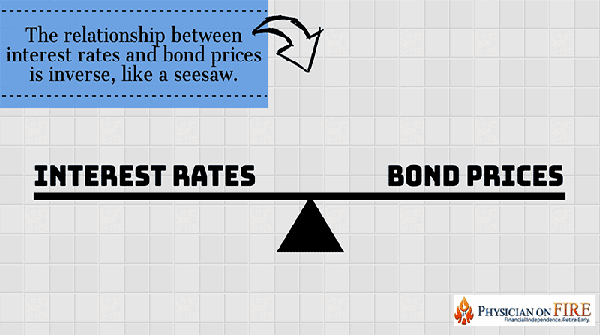 Do Bonds Belong in Your Portfolio