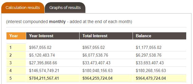 964 million