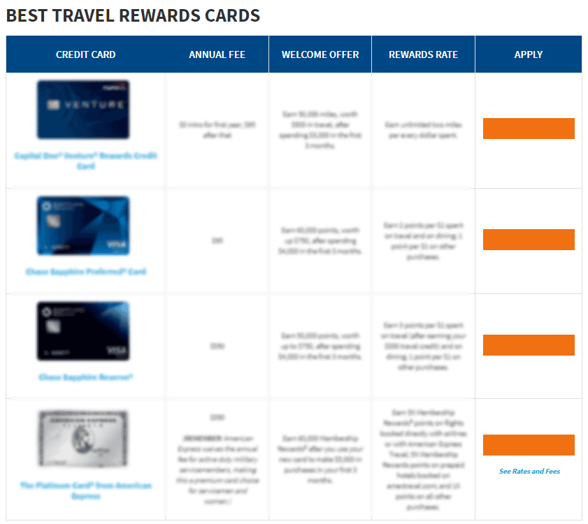 Best_Travel_Cards