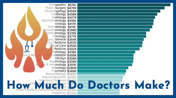 How-Much-Money-Do-Doctors-Make