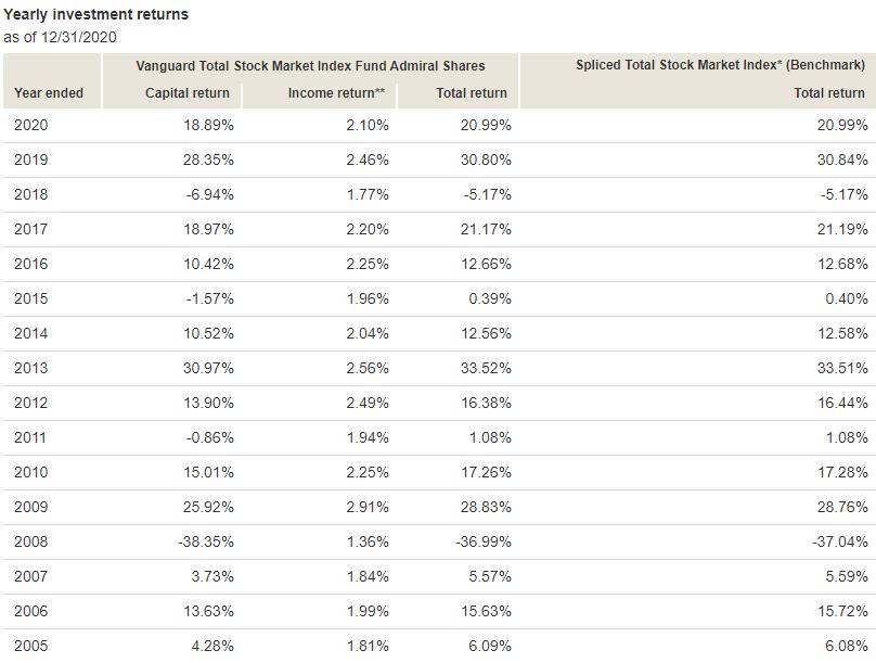 VTSAX-returns-by-year