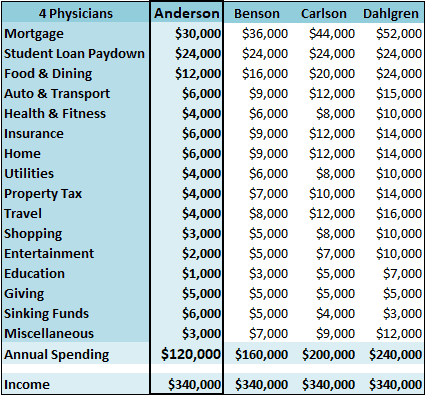 tale-of-4-physicians-budgets-a