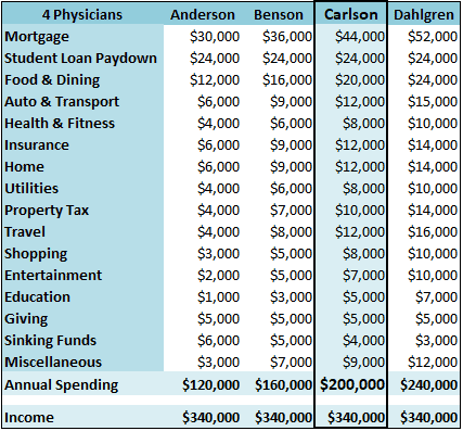 tale-of-4-physicians-budgets-c