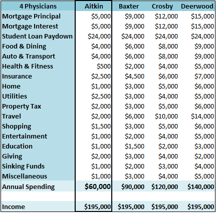 4-single-primary-care-physicians-a-budget