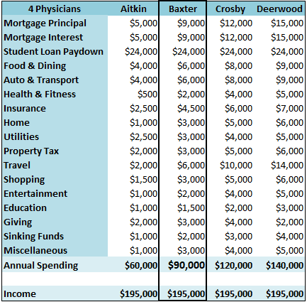 4-single-primary-care-physicians-b-budget