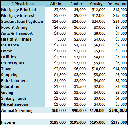 4-single-primary-care-physicians-d-budget