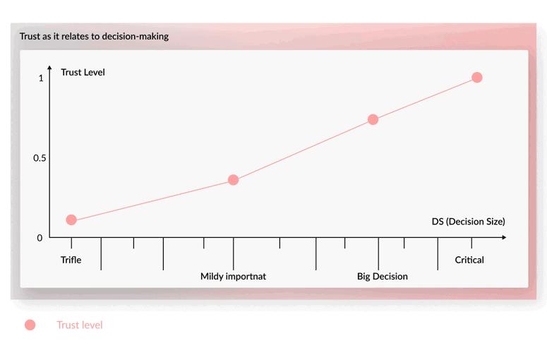 1-Trust-Graph