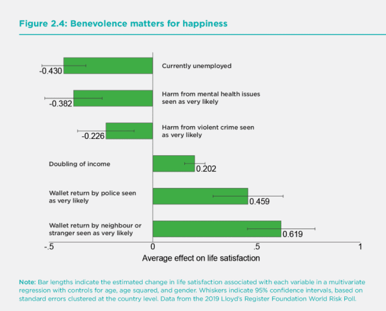World_Happiness_Benevolence
