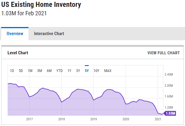 US_Home_Inventory_YCharts